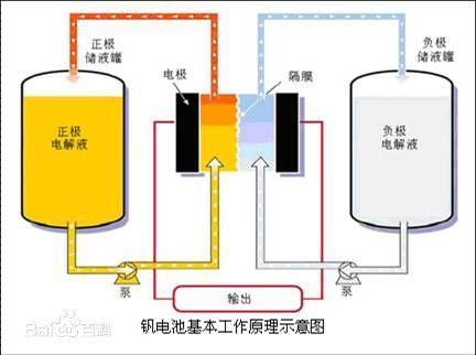 科学家开发新一代液流电池技术 采用新型膜材料