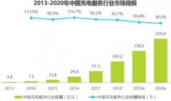 充电服务行业更加趋于开放 中国充电设施运营潜力巨大