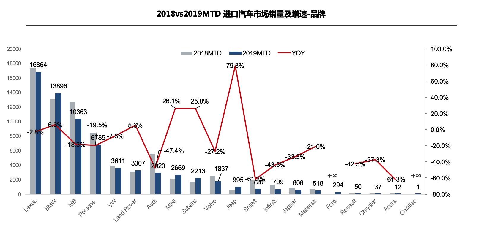 """""""金九""""车市不再 雷火苹果app汽车断崖式下跌33.4%"""