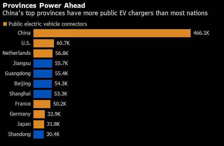 8比1:中美公共充电桩数量的差距