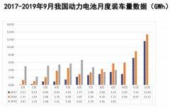 9月动力电池装车量直降30% 新能源汽车市场下滑影响大