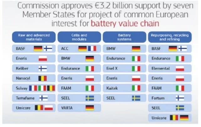 欧盟批准249亿元人民币电池生产和研发援助项目