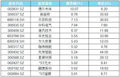锂电池概念股表现活跃 13只概念股涨幅超5%