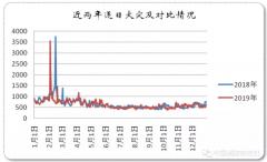 中国消防:2019年电动自行车引发的较大住宅火灾有7起