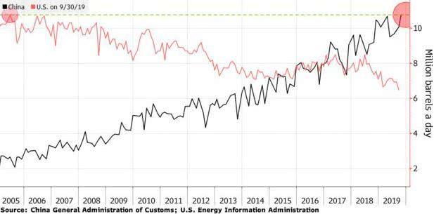 中国原油进口量已经超过美国