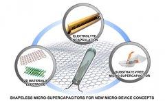 大连化物所研发出无基底无固定形状平面微型超级电容器