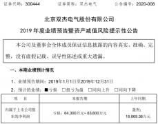 锂电隔膜控股子公司停产 双杰电气2019年预计亏损超6.38亿元