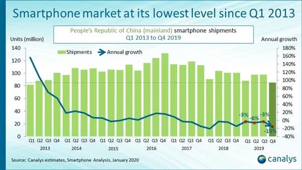 全球5G手机出货量报告:华为超越三星夺第一 苹果暂时消失