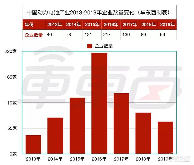 动力电池产业七年兴衰:150家公司消失 外资入侵 巨头崛起