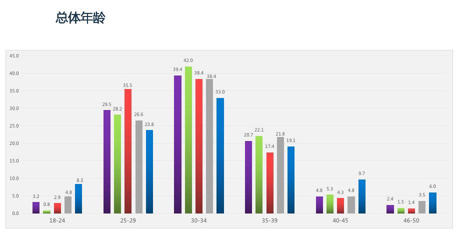 开新能源离异率低 纯电动汽车用户深度行为分析