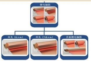 嘉元科技:从6μm锂电铜箔短期供需到公司核心竞争力分析