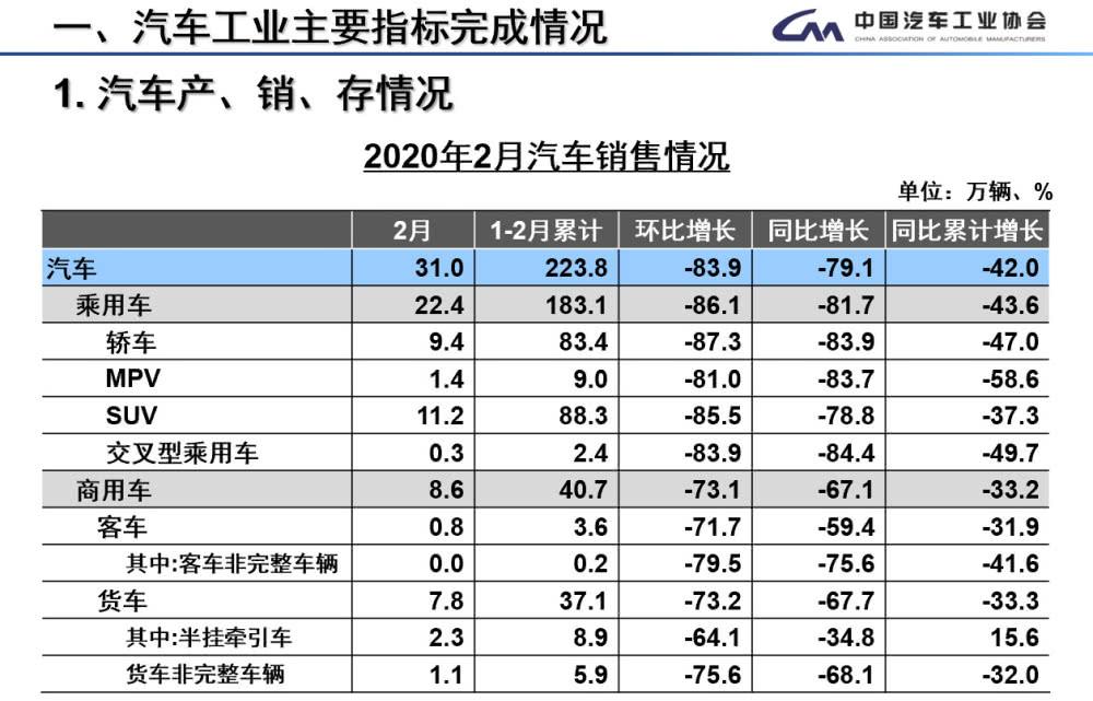 2月新能源汽车产销分别完成9951辆和12908辆 同比分别下降82.9%和75.2%
