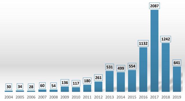 2004-2020我国汽车召回情况一览(单位:万辆)    (*自2004年来我国共累计召回缺陷车辆7586万台,平均每天有近13万问题车被召回)