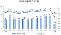统计局:1-2月新能源汽车生产5.1万辆 太阳能发电增长12.0%