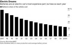疫情将减缓电动汽车革命的速度 但改变不了长期向好的发展势头