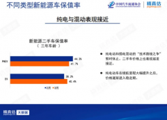 3月中国汽车保值率:奔驰/别克排名上升 新能源二手车成交仍较少