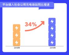 北京充电桩超20万个 充电半径小于5公里