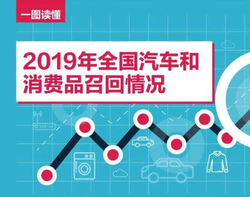 一张图读懂2019年全国汽车和消费品召回情况