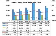 3月车市下滑幅度50%以内 5月或恢复正常