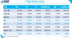 乘联会:3月新能源乘用车批发销量5.6万辆 同比下降49.2%