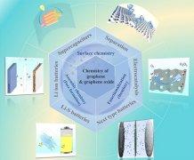 科学家发表石墨烯和孔石墨烯材料的化学和应用前景研究进展综述文章