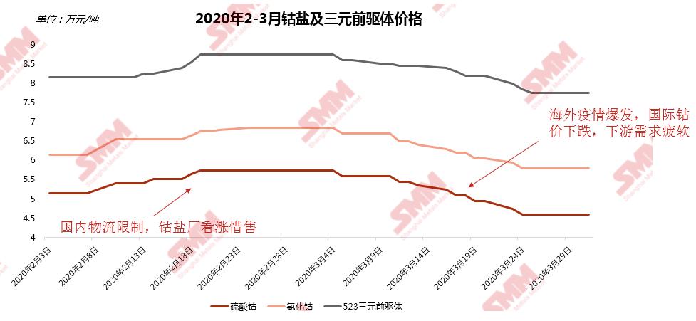 年后钴盐及下游材料价格先涨后跌