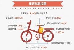 """新国标下的""""人民出行""""电动自行车 比你想象的更安全"""