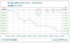 钴价延续震荡下跌走势 钴市利好刺激增多