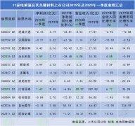 【电解液周报】江苏国泰拟分拆瑞泰新能源创业板上市!天赐材料预计电解液销量5-6月会增长