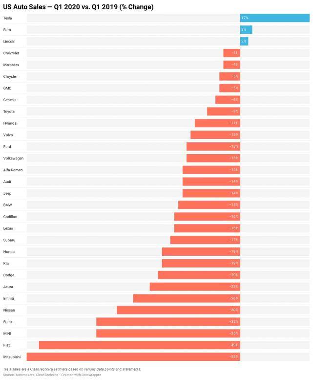 美国一季度汽车销量锐减50万辆 外媒称仍看不见曙光