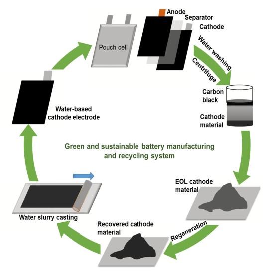 美国研发锂电池制造回收环保法  可降低加工成本和能耗