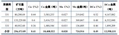 38.83亿元!紫金矿业拟收购巨龙铜业50.1%股权