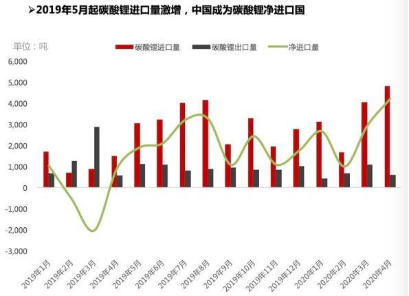 氢氧化锂出口量明显修复 中国成为碳酸锂净进口国