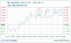 镍价小幅下跌 今年全球镍矿产量预计萎缩近20%