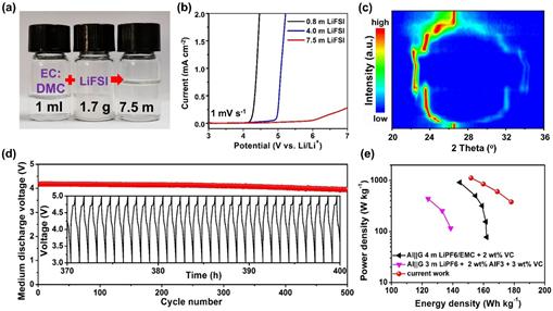 深圳先进院研发出基于高浓度电解液策略的高能量密度双离子电池