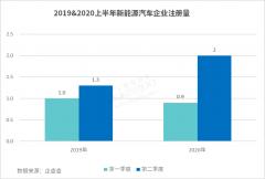 上半年新增新能源企业2.9万家 下半年态势或更好