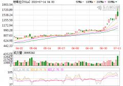 股价飙升 特斯拉市值超大众/丰田/本田市值总和