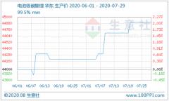 7月电池级碳酸锂缓步提涨 综合价格4-4.8万元/吨