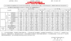 福田汽车7月新能源汽车销售437辆 同比增长逾3倍