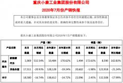 小康股份7月新能源车销售1494辆 同比增长172.6%