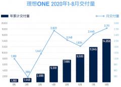 理想汽车:2020年1-8月总计交付量达14656辆