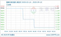 9月上旬氢氧化锂市场行情稳定运行 碳酸锂价格整体稍有走低
