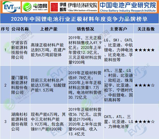 2020年中国锂ballbet贝博登陆行业正极材料年度竞争力品牌榜单