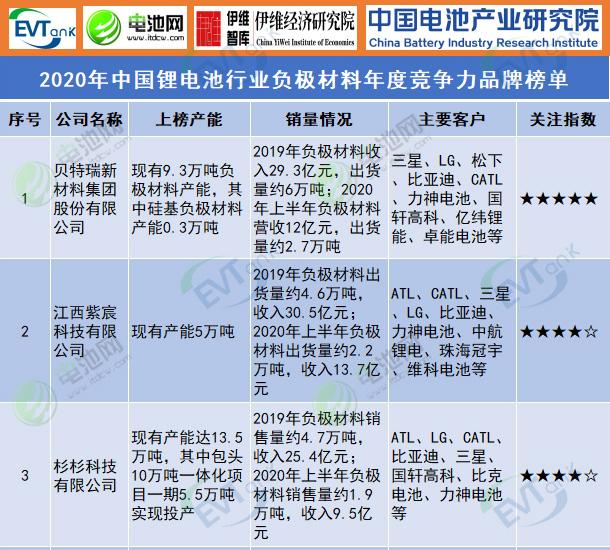 2020年中国锂电池行业负极材料年度竞争力品牌榜单