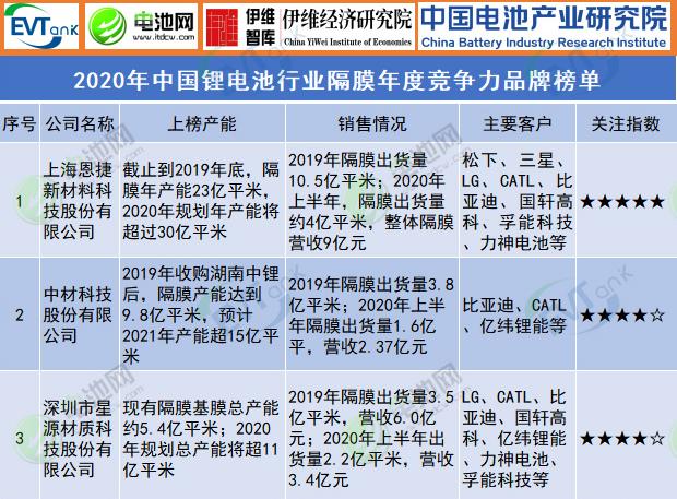 2020年中国锂电池行业隔膜年度竞争力品牌榜单