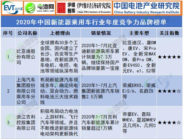 2020年中国ballbet贝博篮球下注乘用车行业年度竞争力品牌榜单