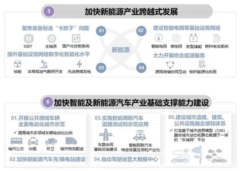 发改委等四部委:加快智能及新能源汽车产业基础支撑能力建设