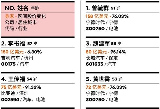 中国汽车富豪榜发布:宁德时代曾毓群首富 吉利李书福第二