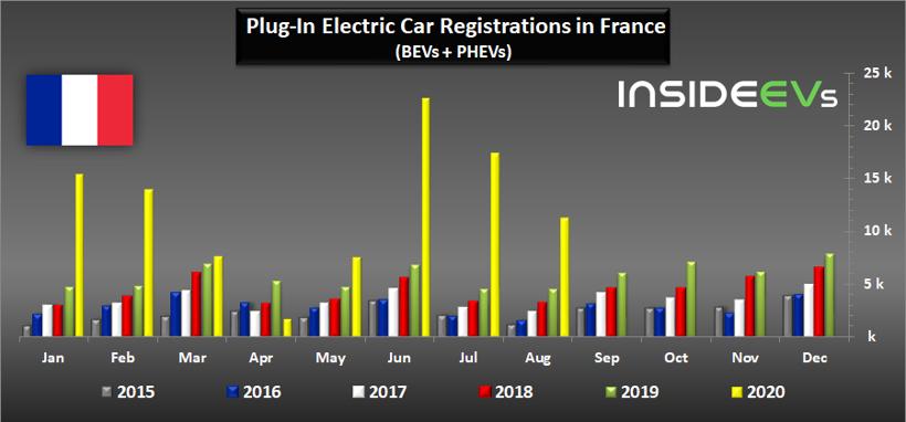 电动汽车,销量,全球新能源车市,电动车销量