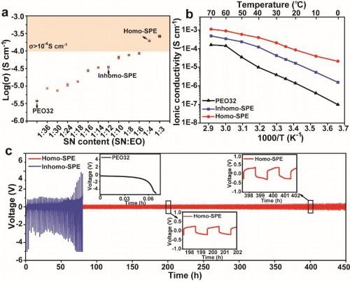 聚合物基固态电池循环和应用温度范围大幅提升